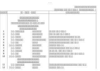 แผนการ ปบ.จชต ปี 50.xls